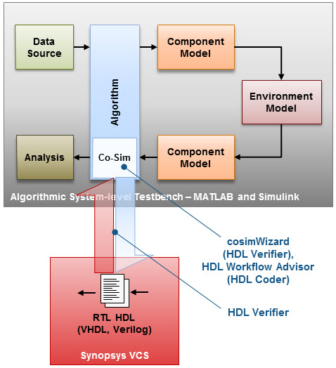 Optimized Synopsys-MathWorks solution for System-Level
