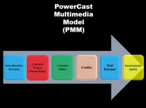 Powercast