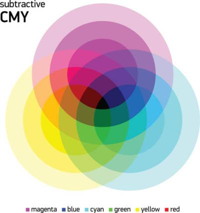 Illustration of CMYK colors intersecting