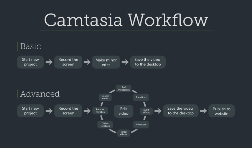 common_user_workflow