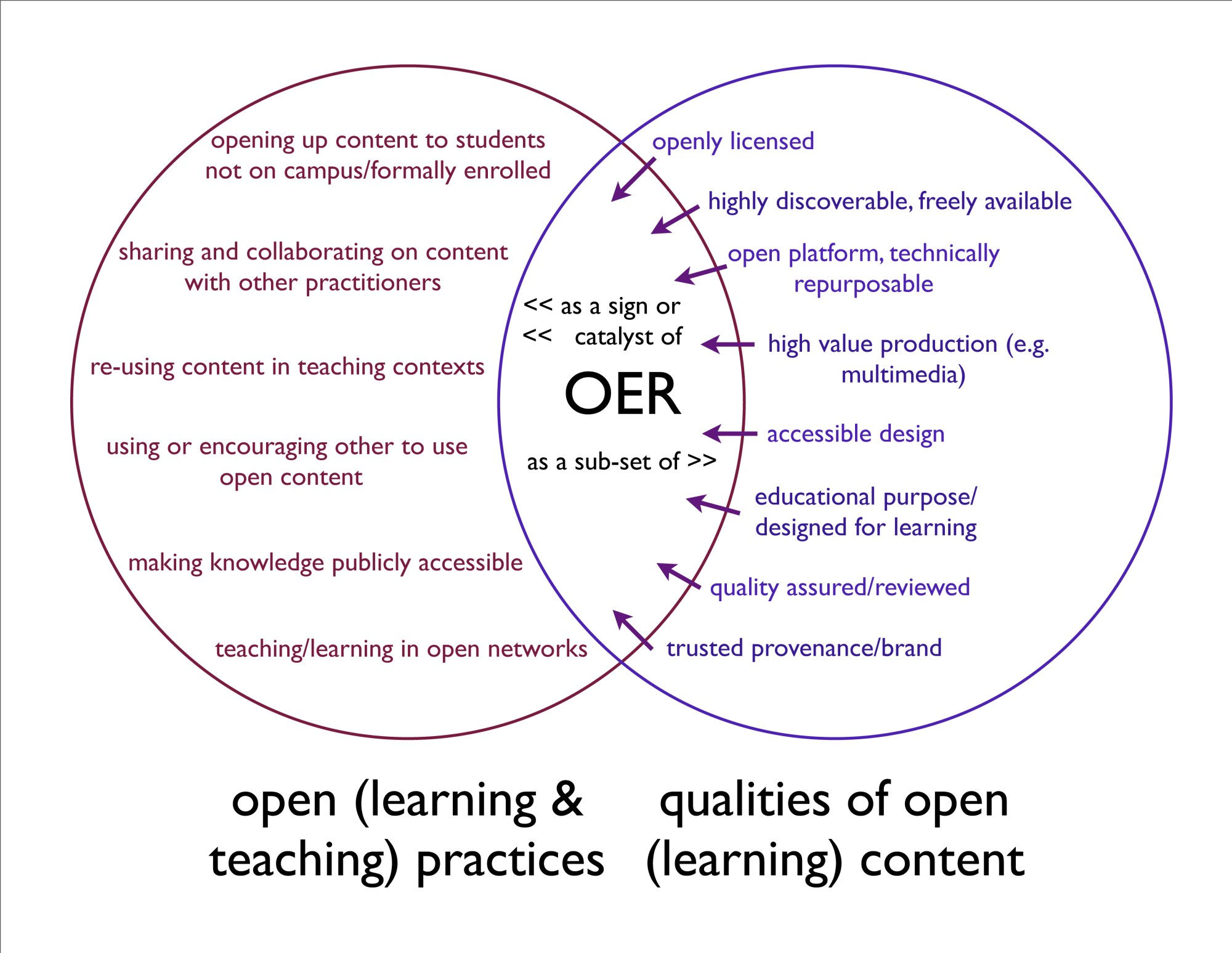 hight resolution of venn diagram with open learning and teaching practices in one cirlce and qualities of open learning