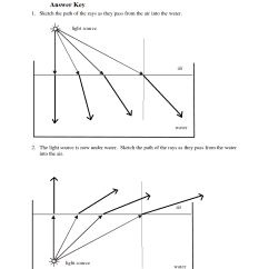 Light Ray Diagram Worksheets Wiring For A Craftsman Riding Mower Block B Mrs Truss 39s Science Blog