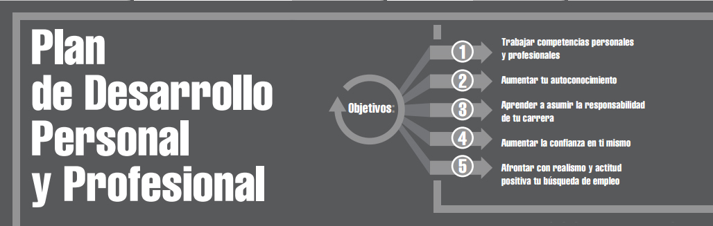 Plan de desarrollo profesional y personal 360 de la Universidad Camilo José Cela UCJC