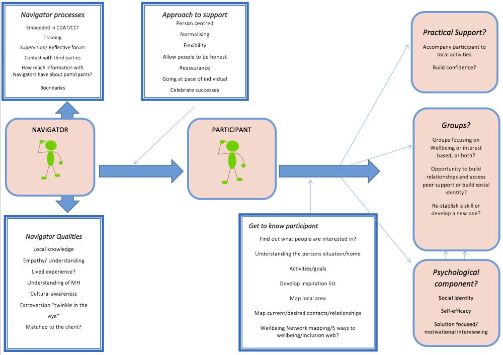 medium resolution of draft model community navigator study week 1