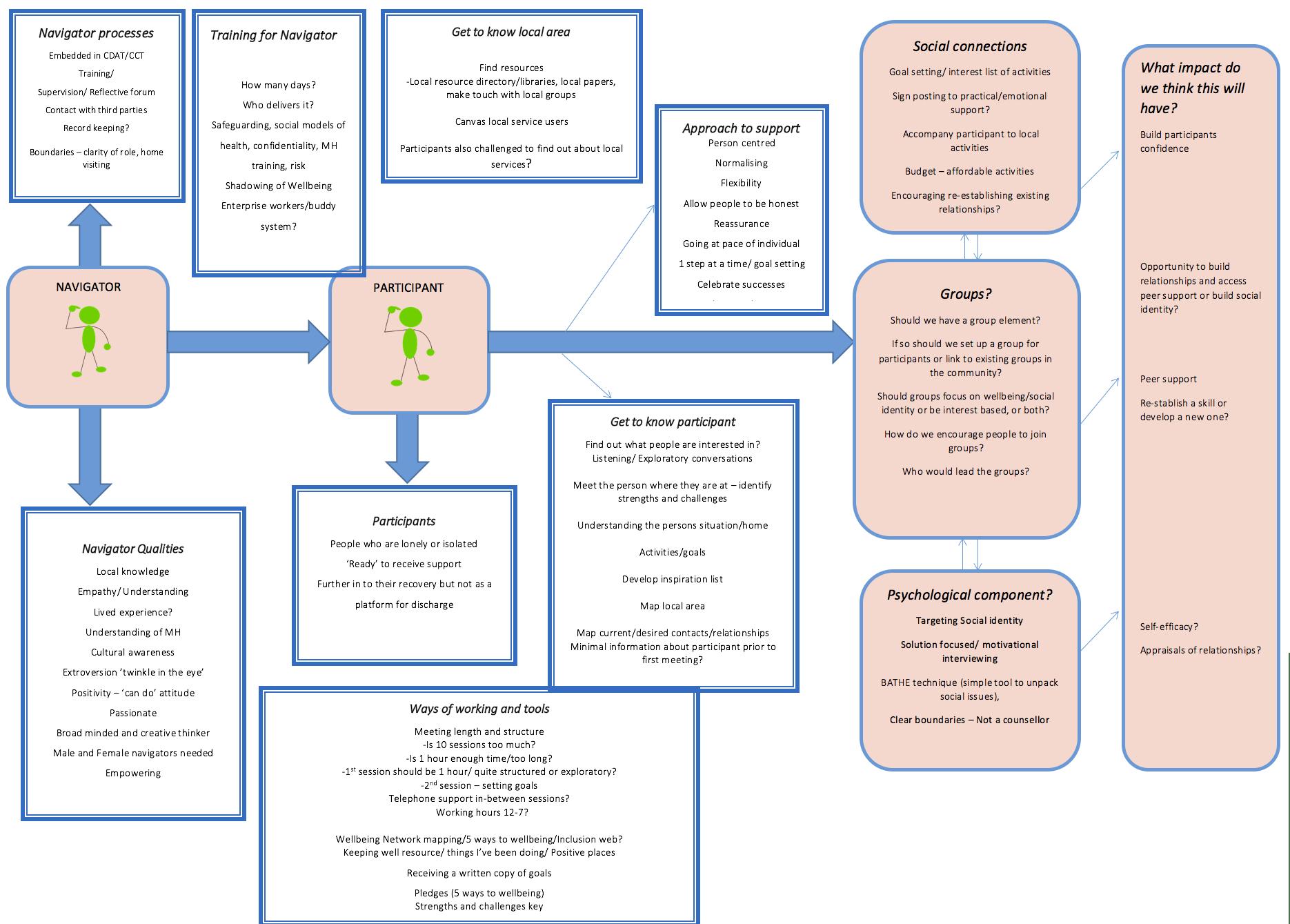 hight resolution of draft model community navigator study week 2