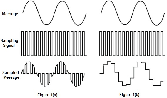 A [Mathematical] Analysis of Sample Rates and Audio