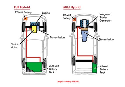 Types of Hybrid Vehicles | Physics 139 eck