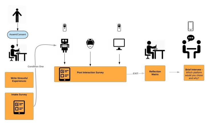 A study design graphic detailing the process of teens interacting with a social robot
