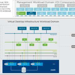 Vmware Virtual Server Diagram Ge Dryer Timer Switch Wiring Automating Horizon 7 Deployments With Cloud