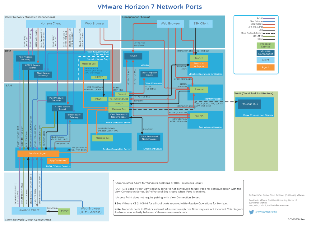 medium resolution of network ports diagram updated for horizon 7 vmware end user network port table horizon 7 port diagram