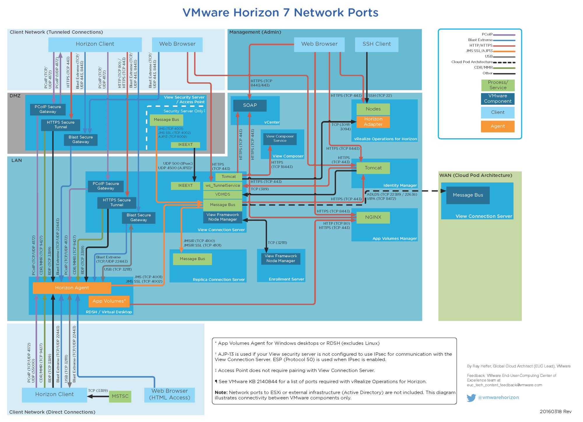 hight resolution of network ports diagram updated for horizon 7 vmware end user network port table horizon 7 port diagram