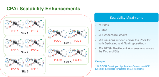 vmware horizon 7 cpa scalability enhancements