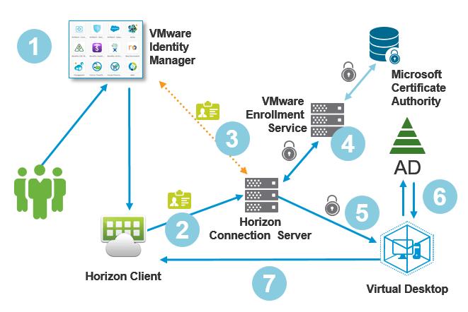 VMware Horizon 7 True SSO Setting Up In a Lab  VMware EndUser Computing Blog