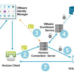 Itil Process Diagram Visio Monaco Rv Parts Online Vmware Horizon 7 True Sso: Setting Up In A Lab | End-user Computing Blog