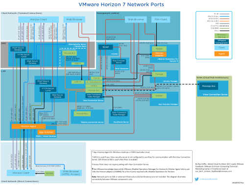 small resolution of network ports in horizon 7 diagram updated vmware end user diagram of laptop ports network port diagram