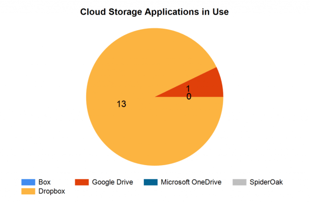 Cloud Storage Applications in Use