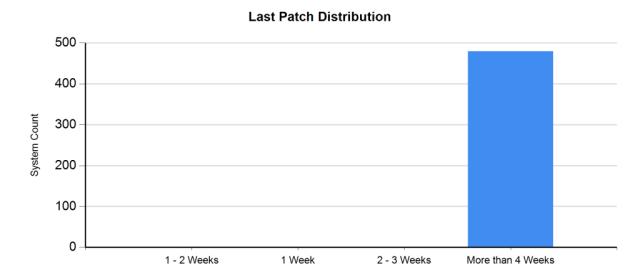 Last Patch Distribution
