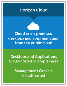 Horizon Cloud Service parts