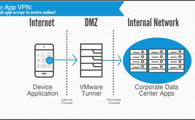 Vmware Airwatch Nsx Integration Guide Vmware End User