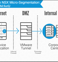 architecture diagram of a per app vpn with micro segmentation connection [ 1205 x 675 Pixel ]