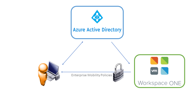 Azure Active Directory + Workspace ONE