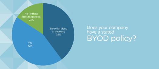 identity-survey-byod-policies