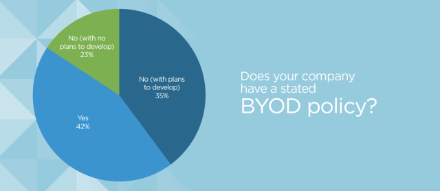 identity-survey-byod-policies