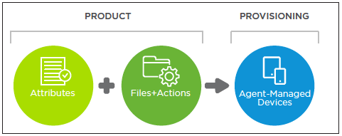 VMware-AirWatch-Product-Provisioning