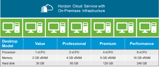 List of Horizon Cloud Service On-Premises Infrastructure desktop capacity models and details.