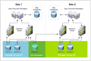 App Volumes Multi-Site Architecture