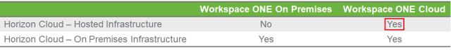 Figure 3 Integration 1 Horizon Cloud Hosted with WorkspaceONE Cloud