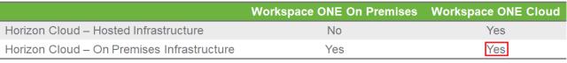 Figure 7 Integration 3 Horizon Cloud On Premises with WorkspaceONE Cloud