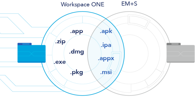 Workspace_ONE_vs_EM+S_supported_file_types