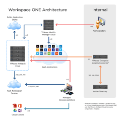 Single Sign On Architecture Diagram Black Bear Vitals Announcing The Reviewer's Guide For Cloud-based Vmware Workspace One Series | End-user ...