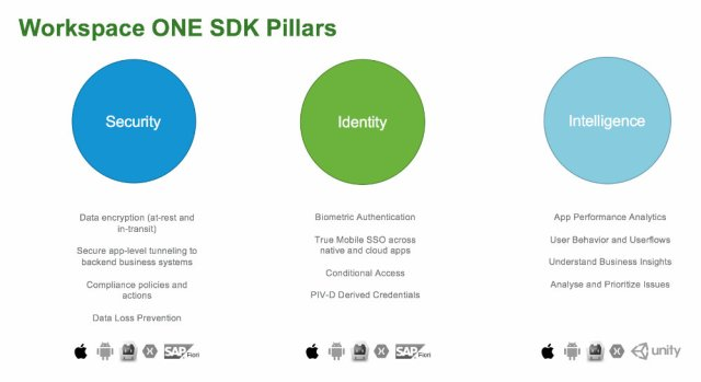 Workspace_ONE_SDK_Pillars