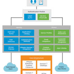 Saas Architecture Diagram Vfd Wiring Updated Vmware Workspace One Reference For Logical Overview