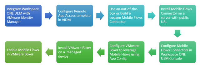 Mobile Flows Installation Overview