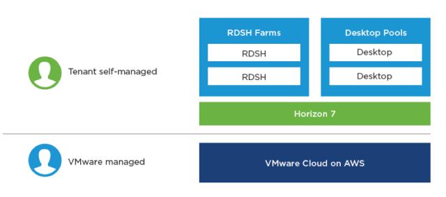 VMware-Cloud-AWS