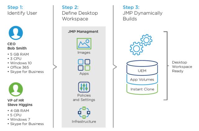 JMP-Workflow-VMware-Horizon-7
