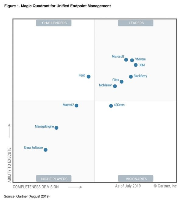 Gartner Magic Quadrant for Unified Endpoint Management