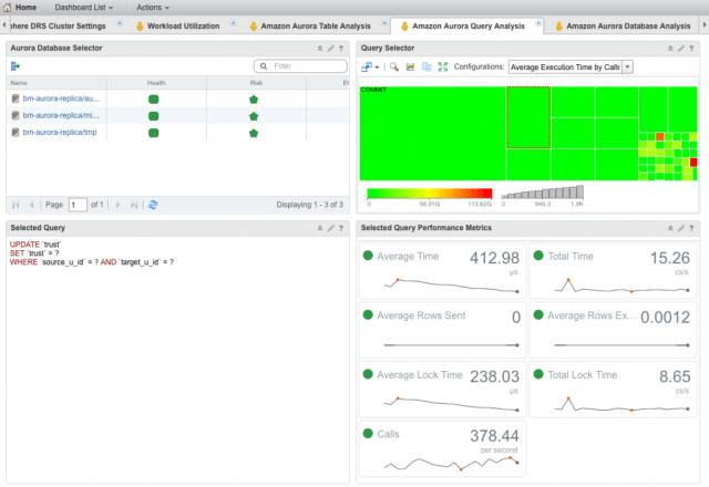 Amazon Aurora Query Analysis Dashboard