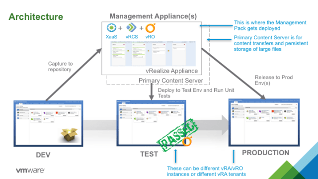 Infrastructure as Code with vRCS Managment Pack for IT DevOps 2.2