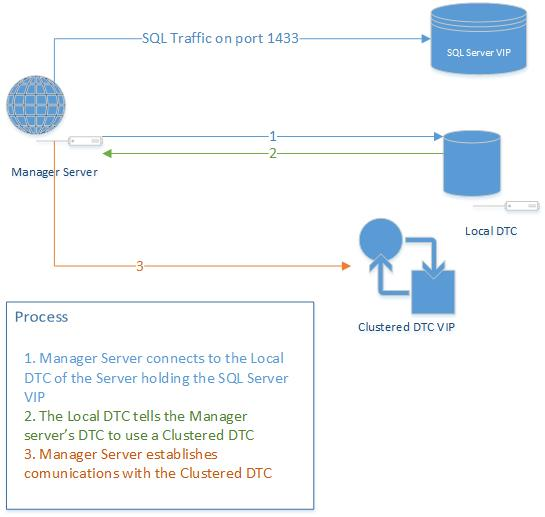 clustered ms dtc