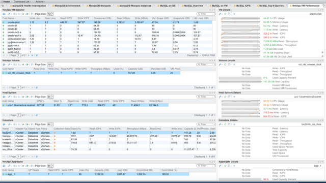 NetApp VM Performance Dashboard from Blue Medora