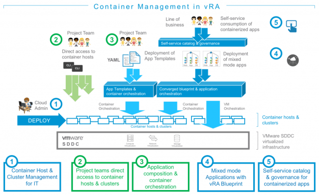 Container management use cases in vRA