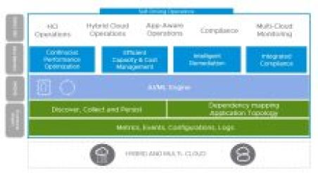 vmware-self-driving-operations