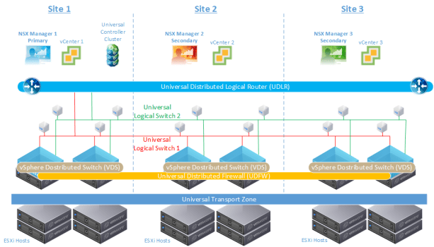 Figure 1:Cross-VC NSX Deployed Across Three Sites