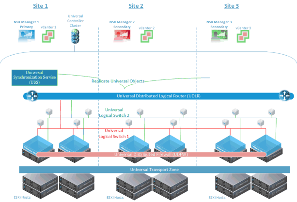 Figure 2: USS on Primary NSX Manager Replicates Universal Objects to Secondary NSX Managers