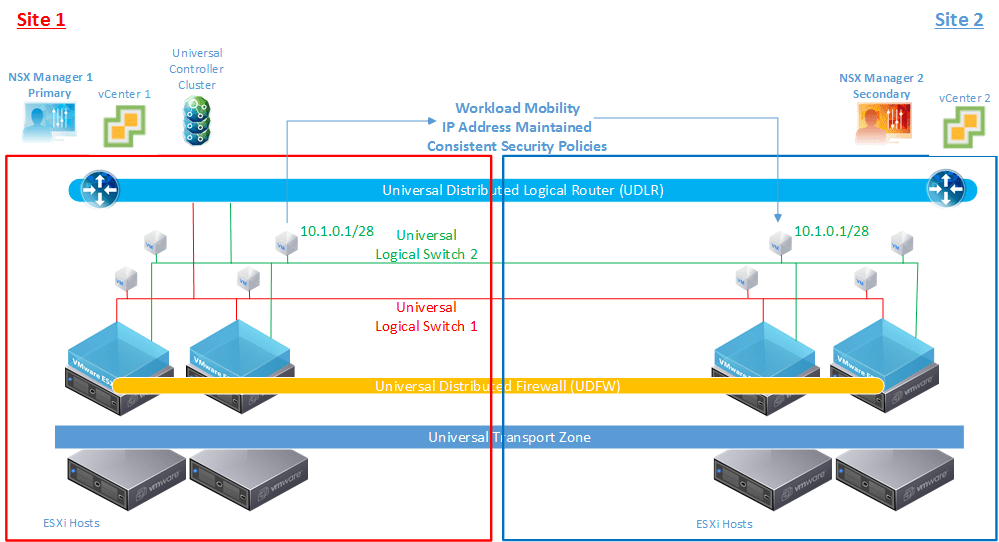 what is a logical network diagram sonos speakers wiring nsx-v: multi-site options and cross-vc nsx design guide - virtualization