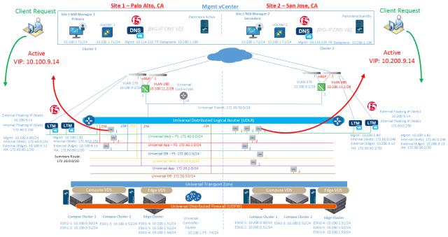 NSX Multi-site Lab Setup